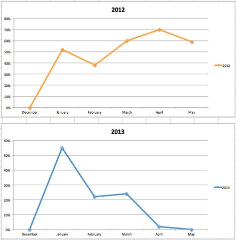 Readdle shares app sales data which is down this Spring without a new iPad release.