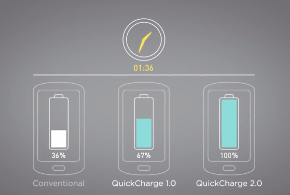 The Samsung Galaxy Note 3 could charge incredibly fast.