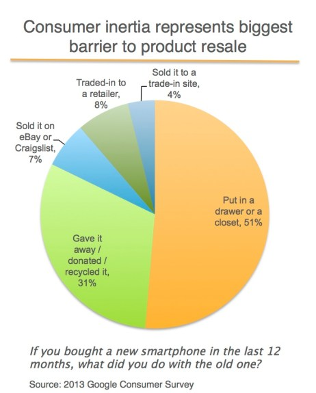 Most smartphone users don't trade in an old device, leaving money in a drawer.