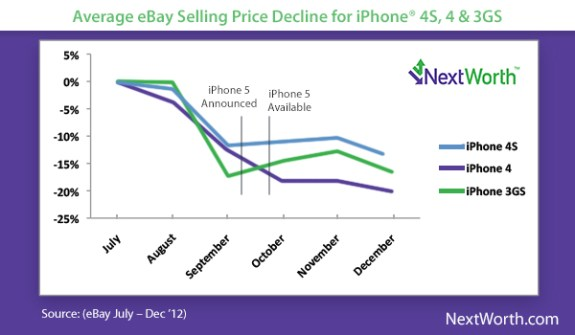 iPhone trade-in values will likely drop 10-20% in the next several weeks.