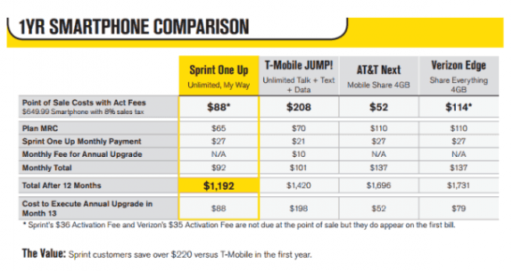 Sprint_One_Up_Chart_610x323