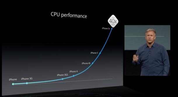 iphone-6-performance