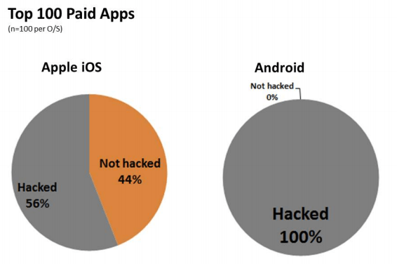 Numbers concerning hacked Android and iOS apps compiled by Arxan.
