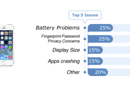 Here are the top iPhone 5s problems according to Fixya.