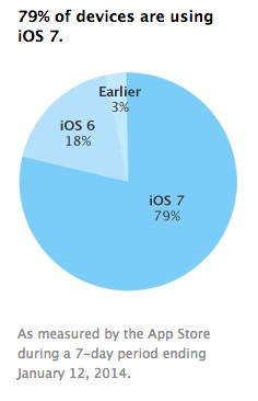 iOS 7 users