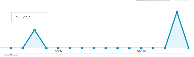 iOS 7.1.1 activity has increased as of late.