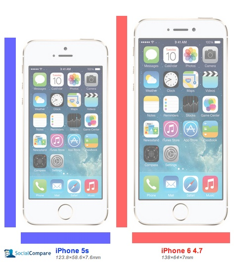 The iPhone 6 size form this leak shown, next to an iPhone 5s for reference.