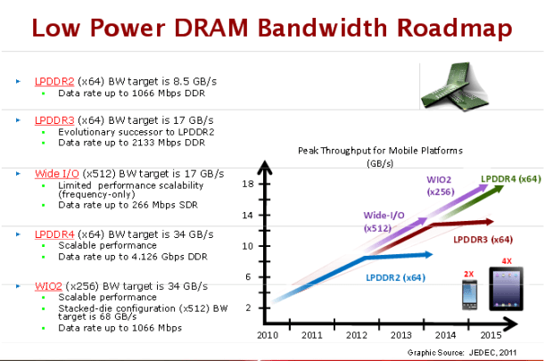 A new typeof RAM could contribute to better Macbook Air performance, Image via Margolis