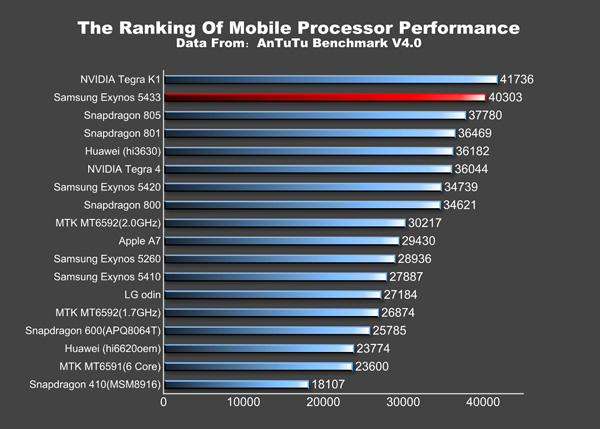 The Galaxy Note 4 could sport a high performance processor.