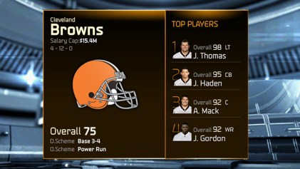 Madden 15 Team Ratings -browns