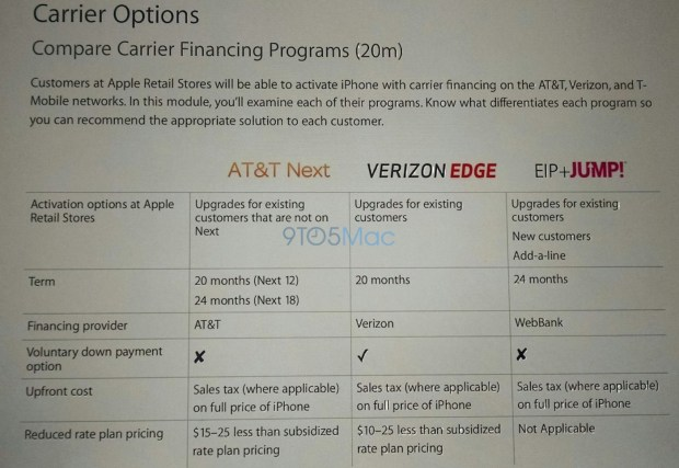 Soon you'll be able to buy a new iPhone at an Apple store for $0 down on carrier financing.