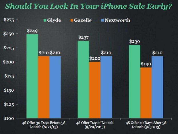Data shows the price of the iPhone drops after release, but marketplace prices are still high.