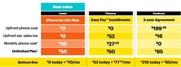 Is the Sprint iPhone for Life plan better than a contract?