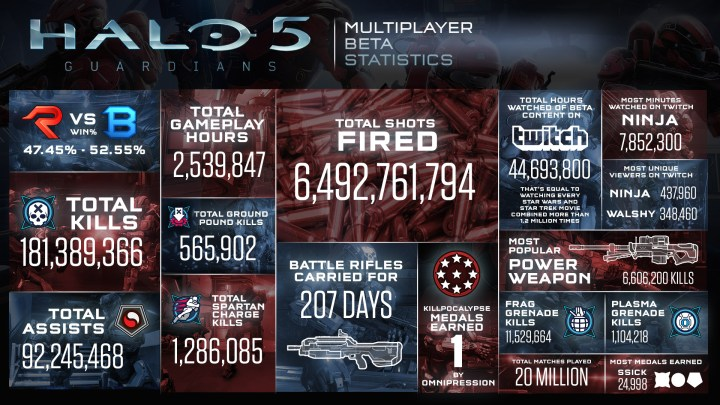 Halo 5 Changes from the Beta