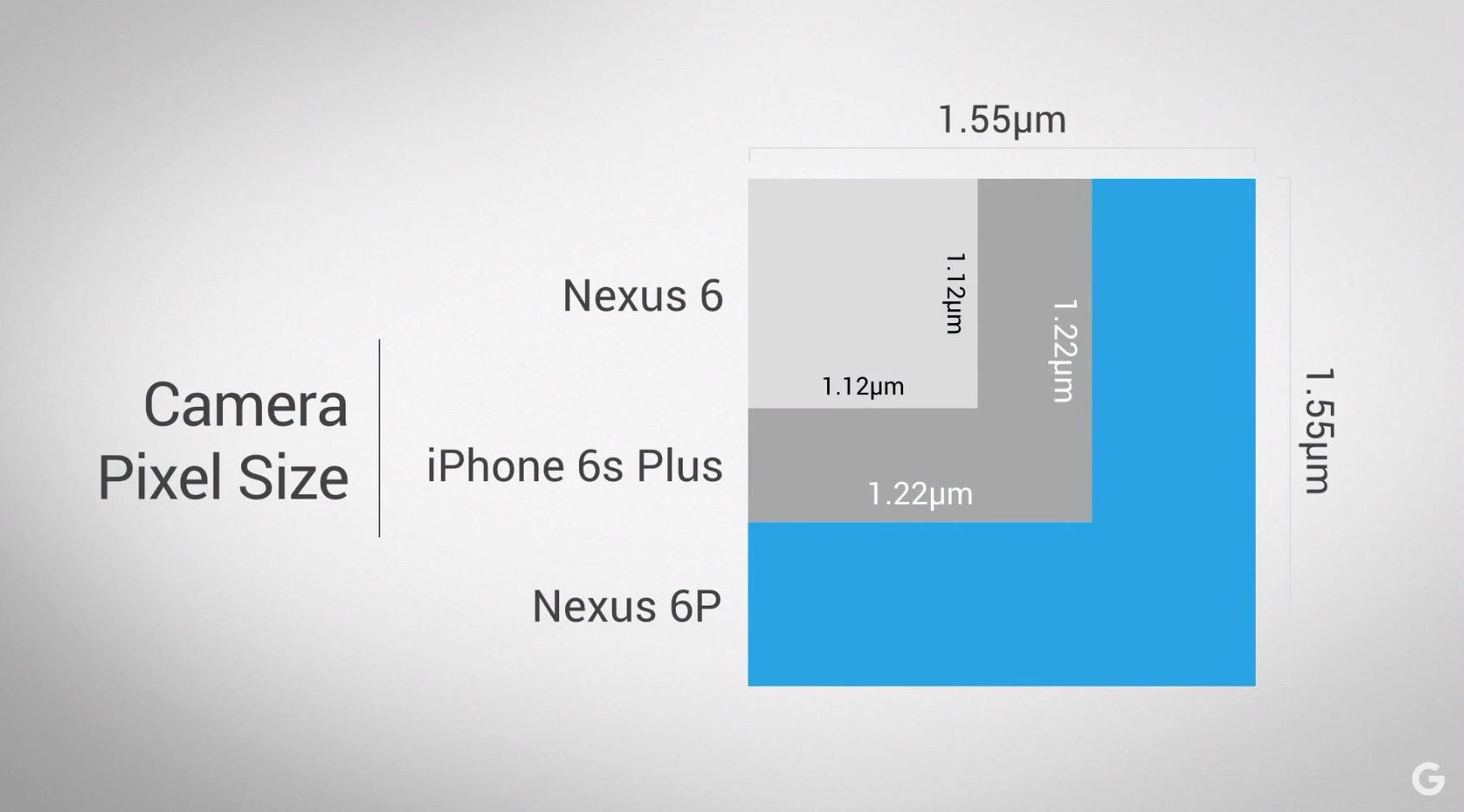 Nexus 6P Camera Tops iPhone 6 in Review