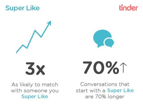 The Tinder Update makes getting a match easier with Super Likes.