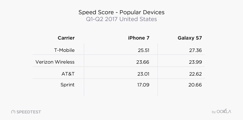 The iPhone is faster on T-Mobile.