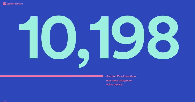 See how many minutes you listened to Spotify, who you listened to most and more.
