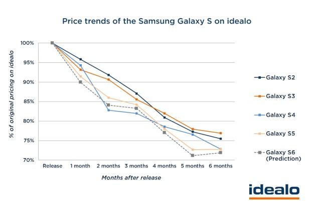 Galaxy-S6-Price-Deals
