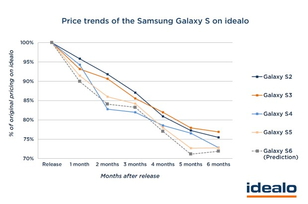 Galaxy-S6-Price-Deals