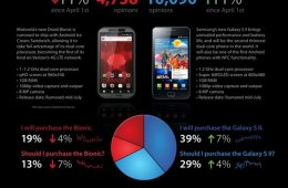Galaxy S II vs. Motorola Droid Bionic Infographic
