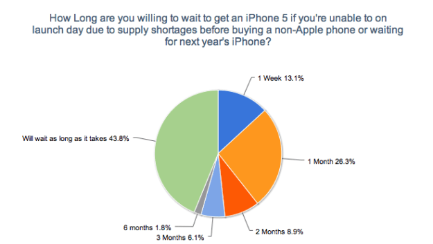 How Long Will You Wait for an iPhone 5?