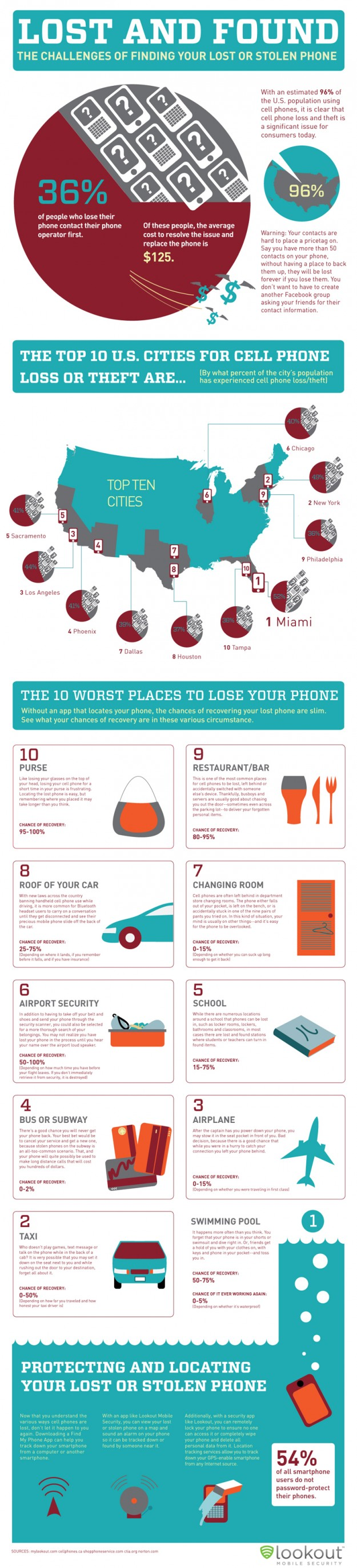 Lost Smartphone Infographic
