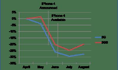 NextWorth - iPhone Price Decline