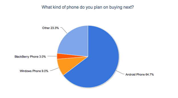 Not Buying an iPhone 5? What Do You Pick?