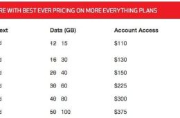 Verizon Double Data
