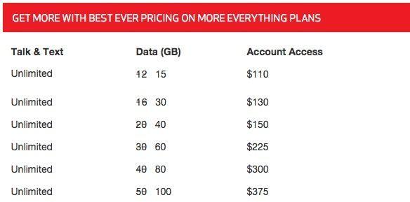 Verizon Double Data