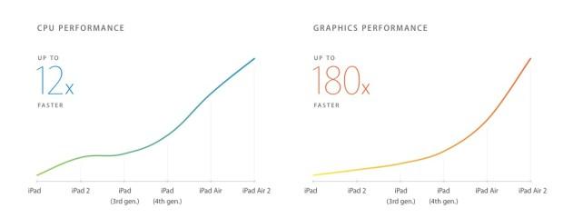 Apple A8X processor speed boosts on iPad Air 2