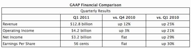 Intel earnings chart