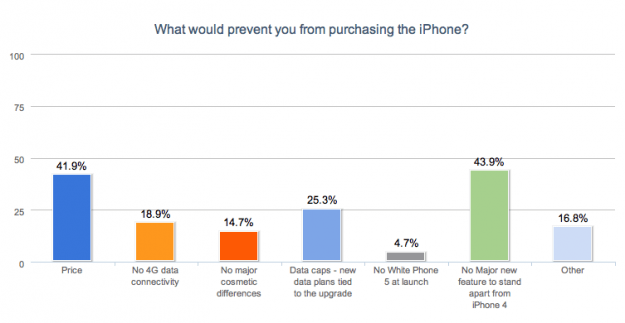 What Would Prevent You From Buying the New iPhone?