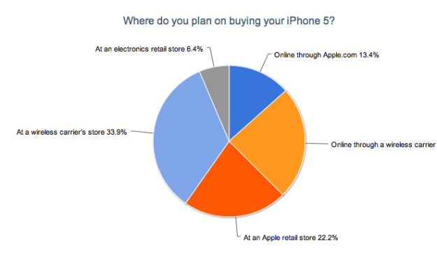 Where Will You Buy the iPhone 5?