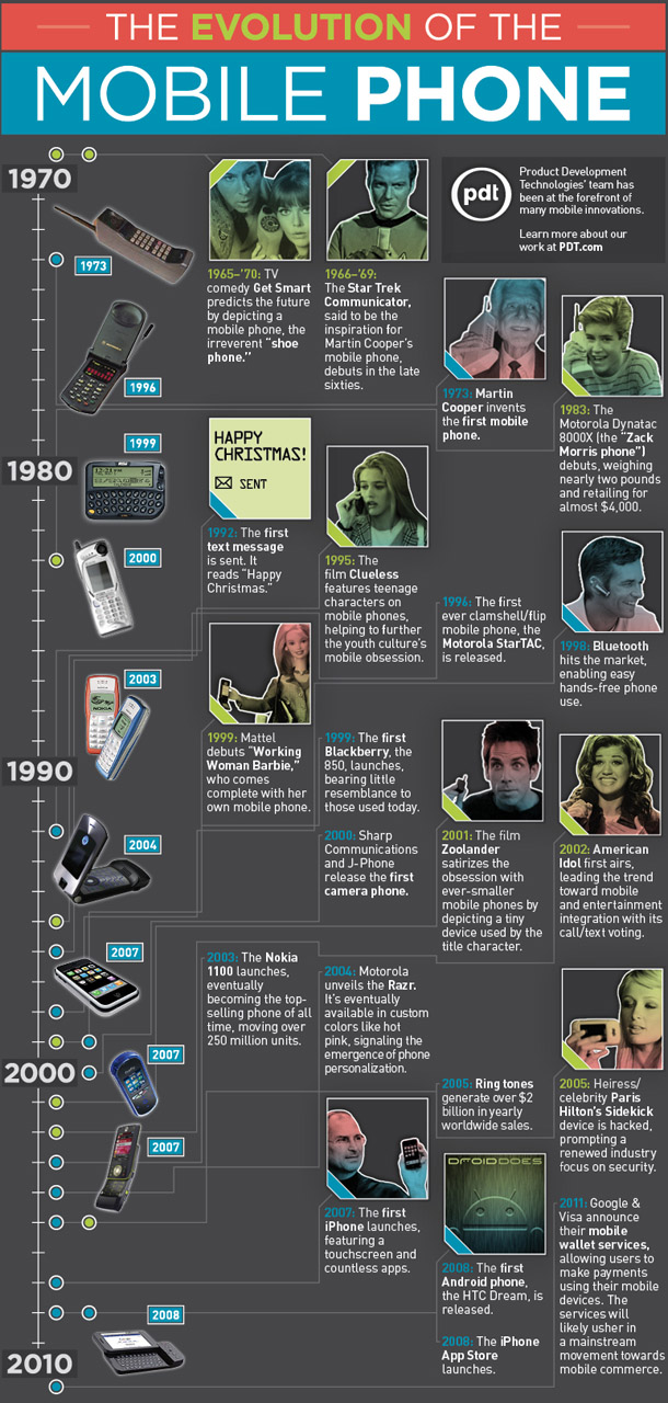 history of cell phones infographic