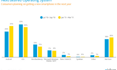Nielsen Survey iPhone v Blackberry v Android