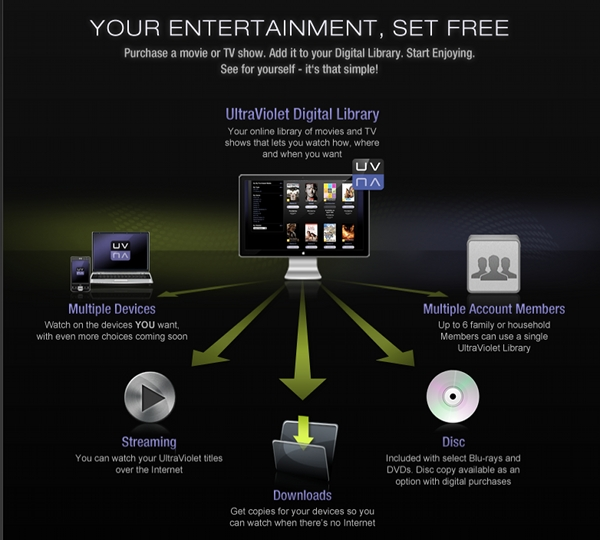 Ultraviolet - Hollywood's upcoming movie cloud locker service
