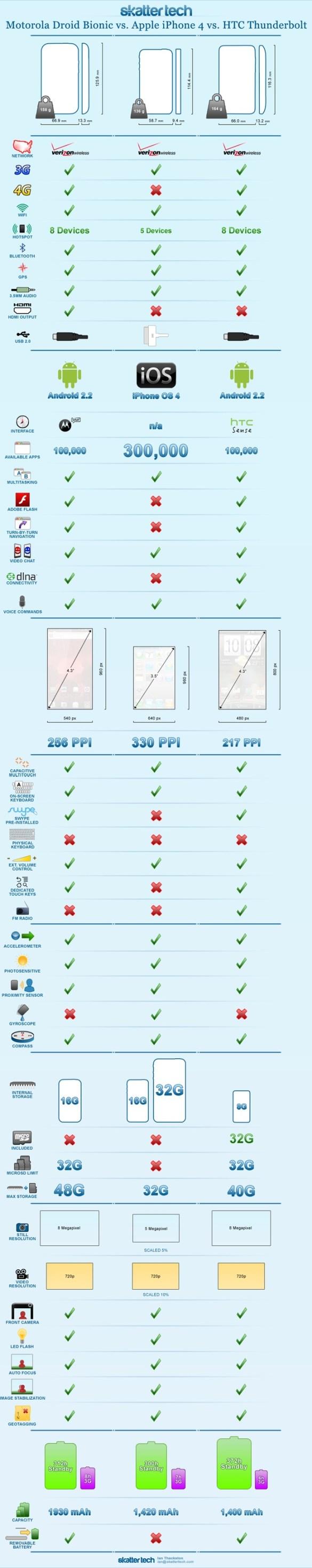 Motorola Droid Bionic vs. HTC Thunderbolt Vs. iPhone 4 Infographic