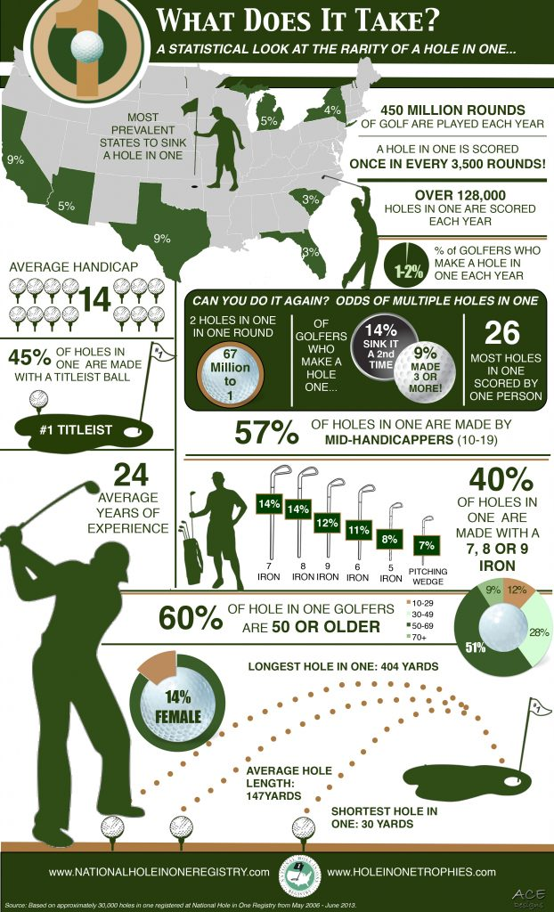 Image of hole-in-one graphic