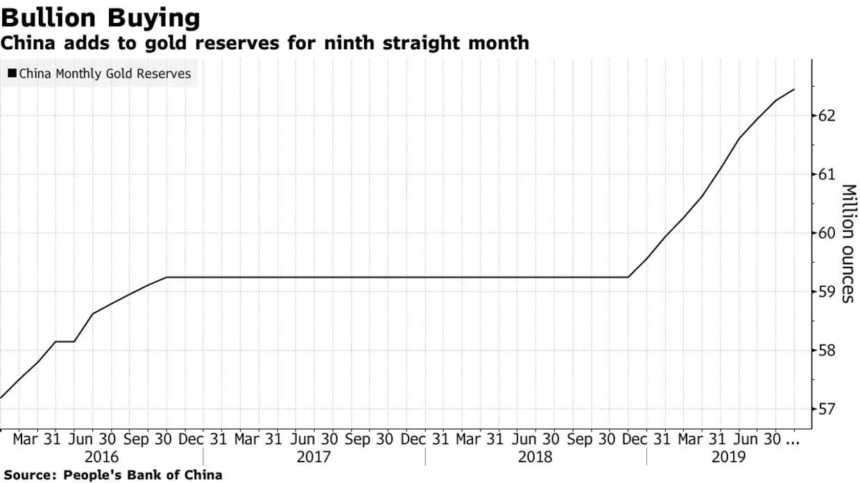 China voegt 100 ton goud toe aan reserves