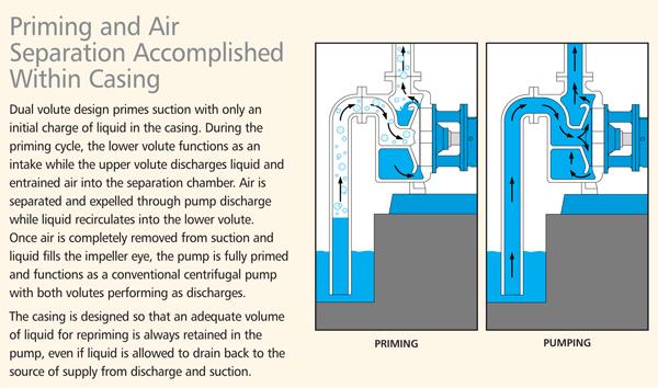 3796 iFRAME SelfPriming Process Pumps | Goulds Pumps