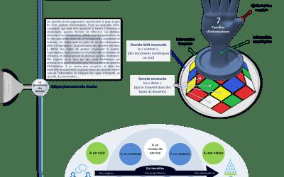 Infographie gouvernance de l'information en 2015 – 6/9 – Définition de l'information