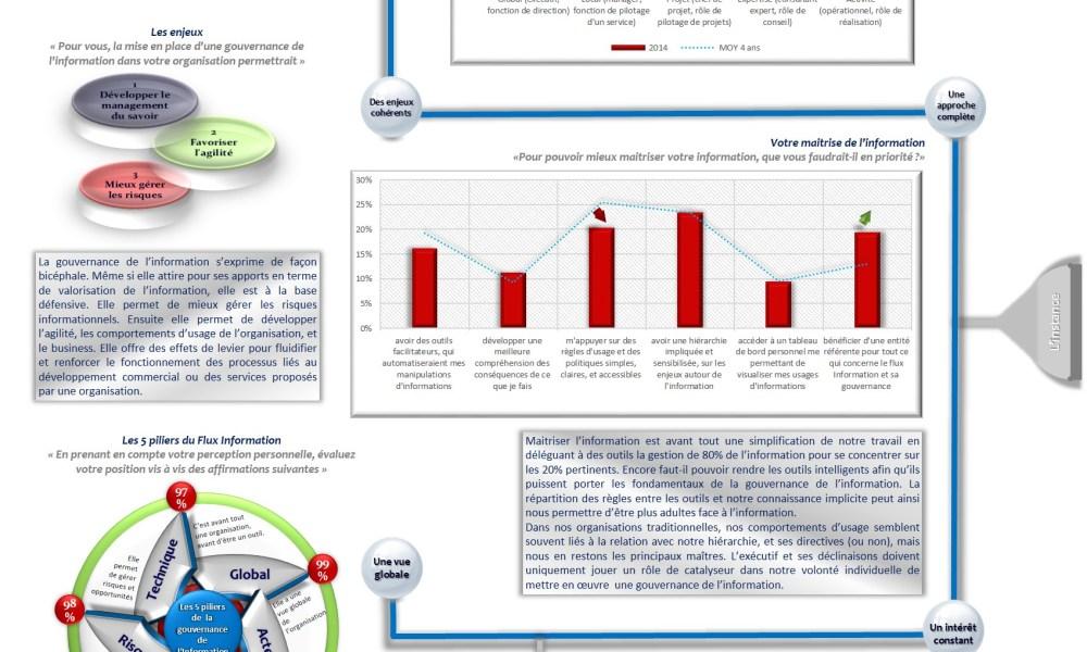 Infographie gouvernance de l'information : les enjeux