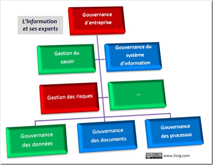 Gouvernance : des organisations historiques