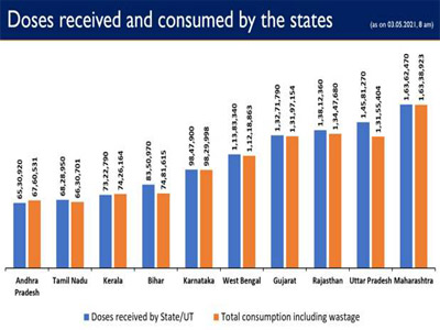 Govt. of India has so far provided more 16.54 crore vaccine doses to States/UTs Free of Cost