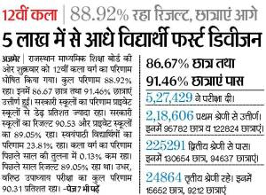 rajasthan board 12th arts result