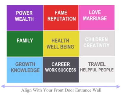Feng shui how to apply bagua map in your home and how to feng shui your home - Colors used in home feng shui principles ...