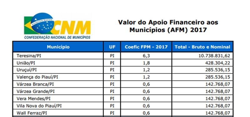 Saiba quanto vai receber cada município do Piauí