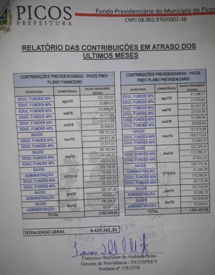 Relatório aponta rombo de mais de R$ 4 milhões no PicosPrev